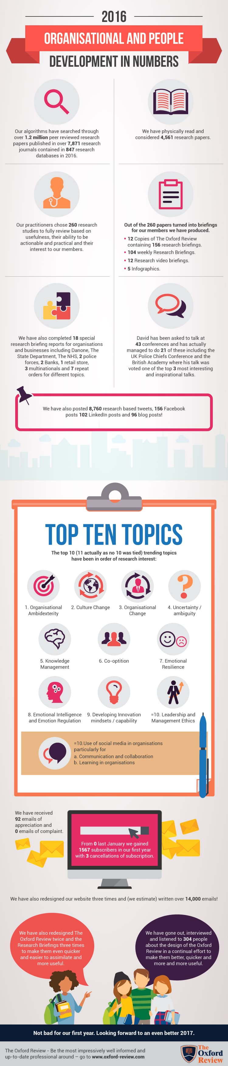 Top 10 Research Topics 2016-17