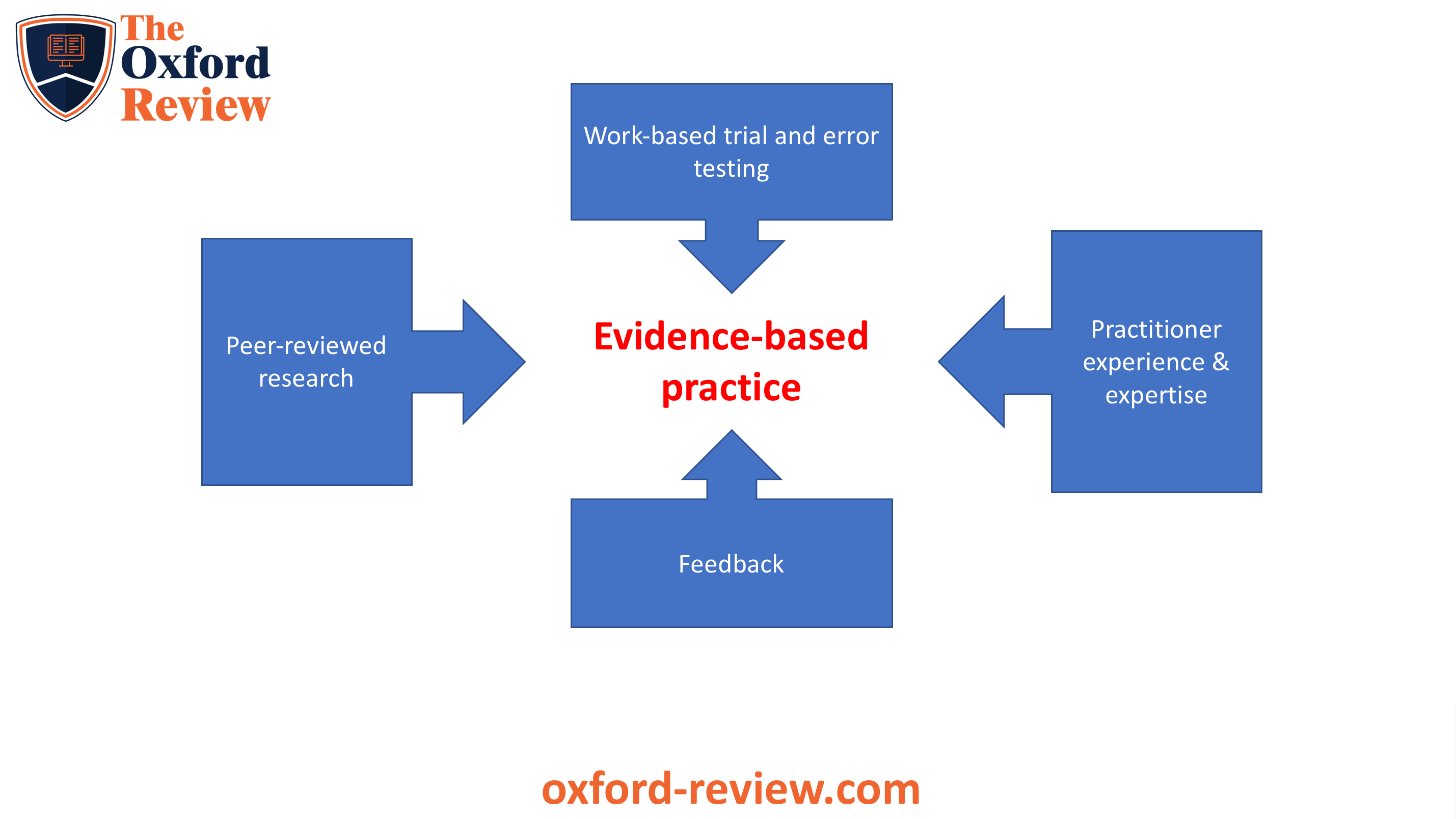 Evidence-based practice sources