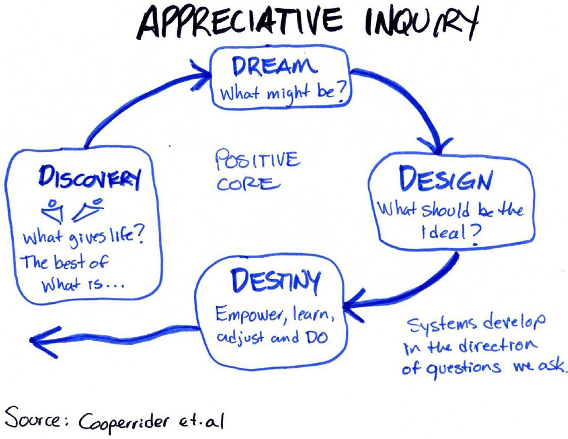 Appreciative Inquiry Cycle