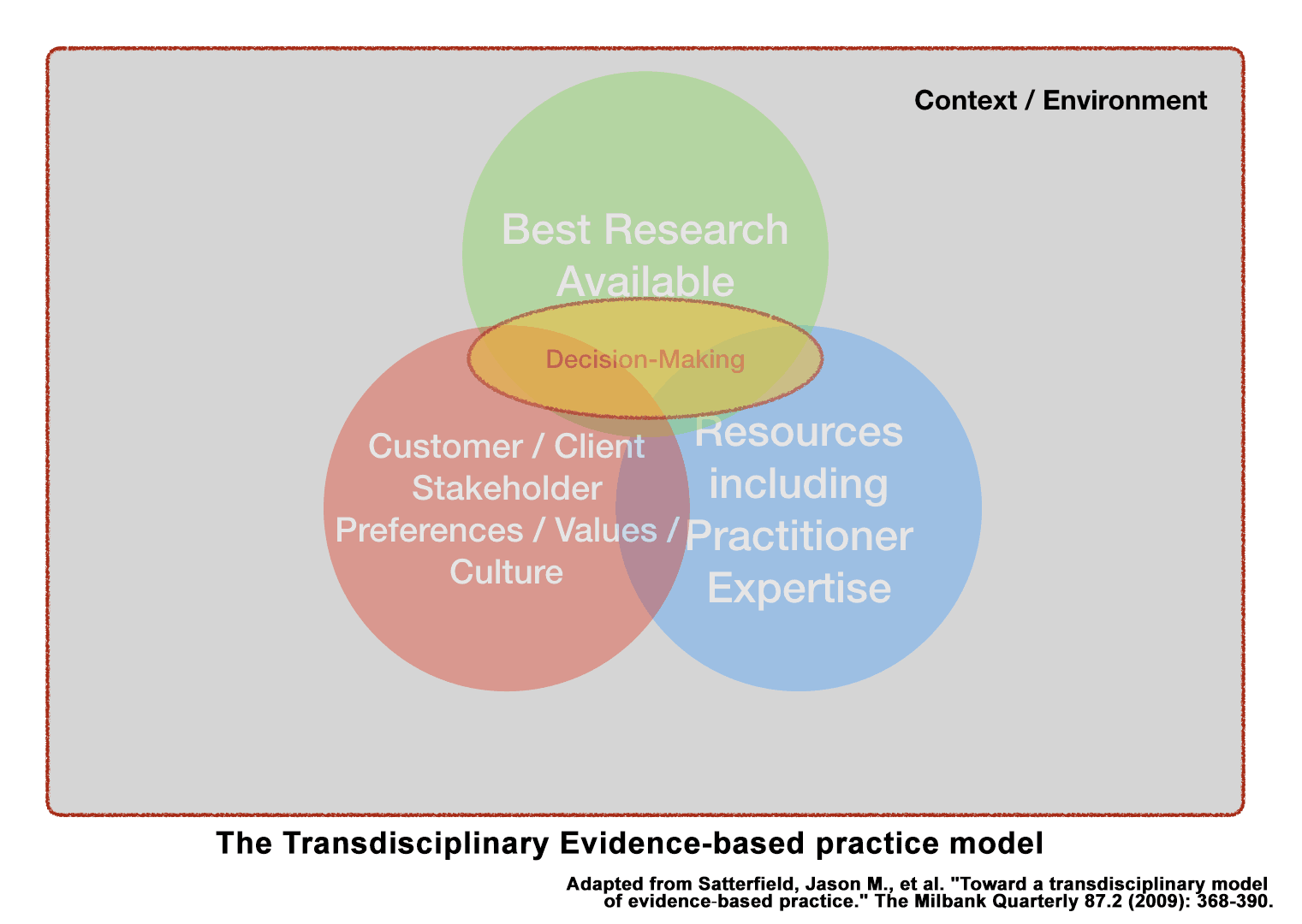 The Transdisciplinary Evidence-based practice model