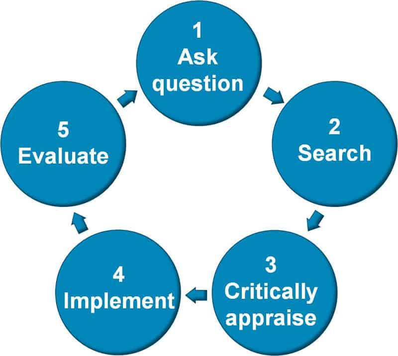 Evidence-based practice in 5 steps