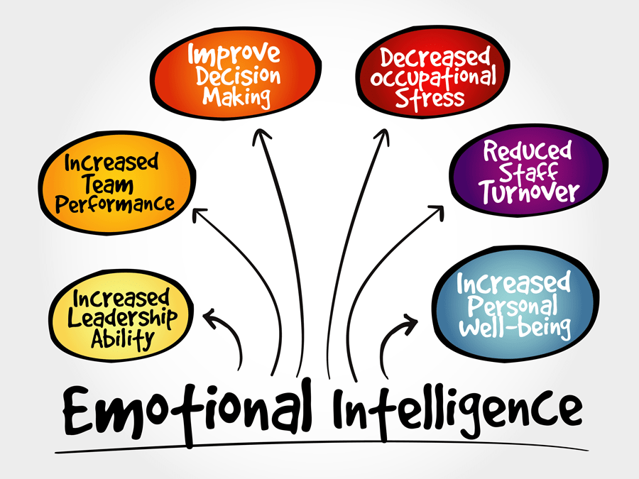 How managers develop emotional intelligence